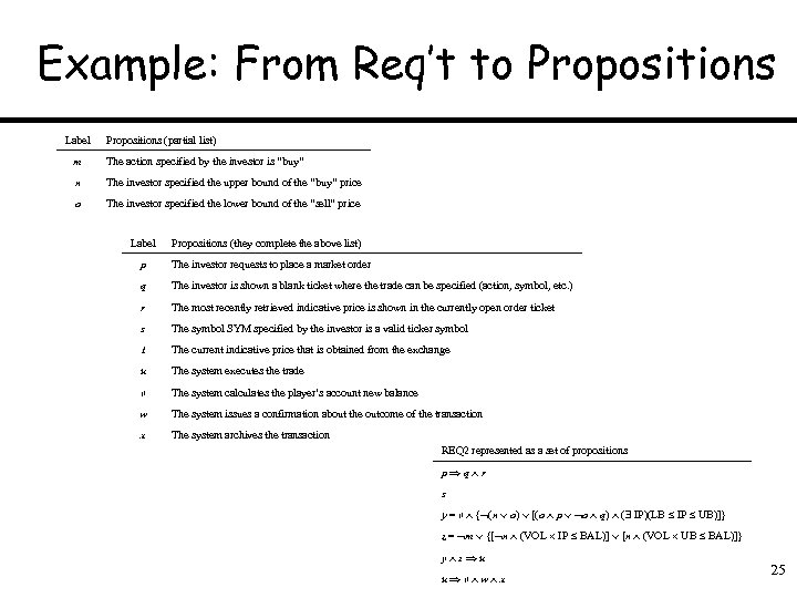 Example: From Req't to Propositions Label Propositions (partial list) m The action specified by