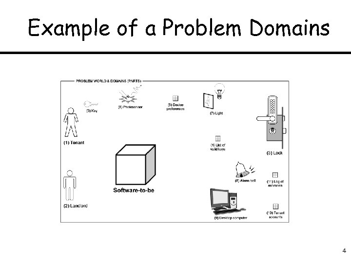 Example of a Problem Domains 4