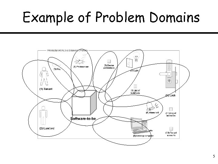 Example of Problem Domains 5