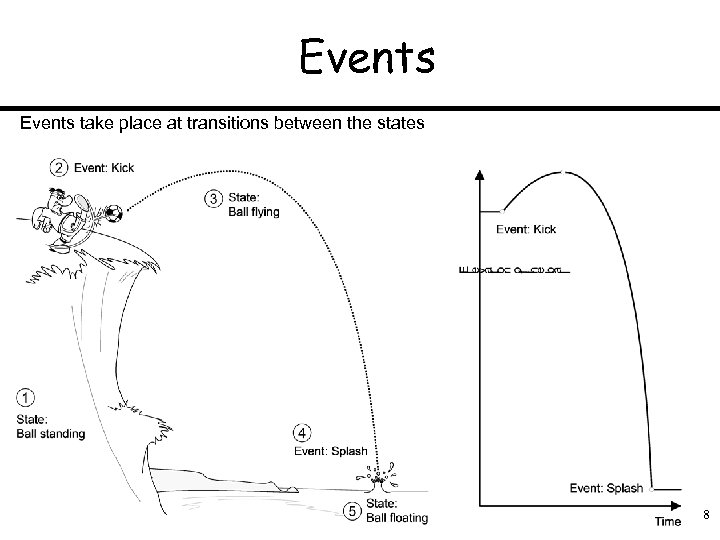 Events take place at transitions between the states 8