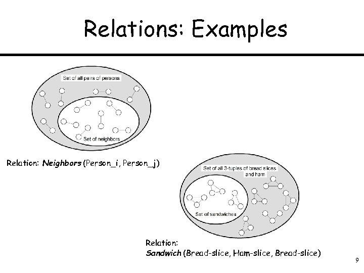 Relations: Examples Relation: Neighbors (Person_i, Person_j) Relation: Sandwich (Bread-slice, Ham-slice, Bread-slice) 9