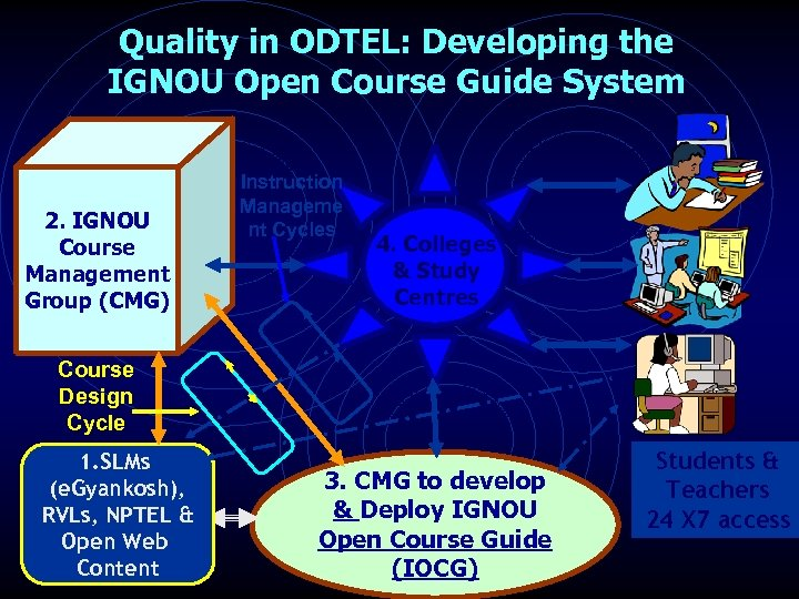 Quality in ODTEL: Developing the IGNOU Open Course Guide System 2. IGNOU Course Management