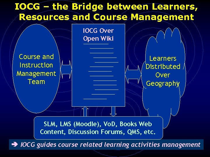 IOCG – the Bridge between Learners, Resources and Course Management IOCG Over Open Wiki