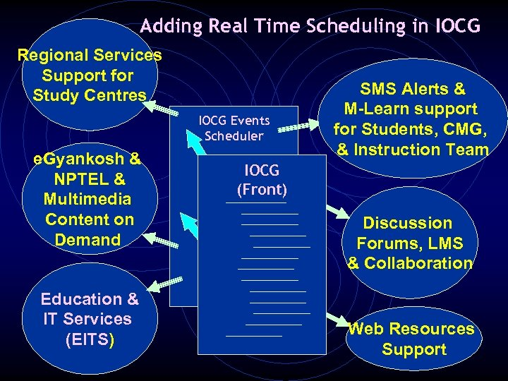 Adding Real Time Scheduling in IOCG Regional Services Support for Study Centres IOCG Events