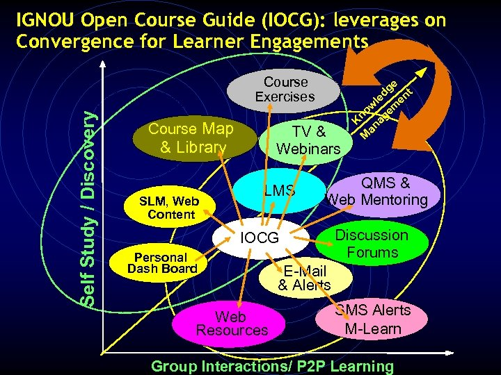 Course Map TV & Webinars & Library SLM, Web Content LMS QMS & Web