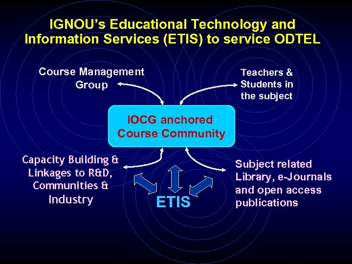 IGNOU's Educational Technology and Information Services (ETIS) to service ODTEL Course Management Group Teachers
