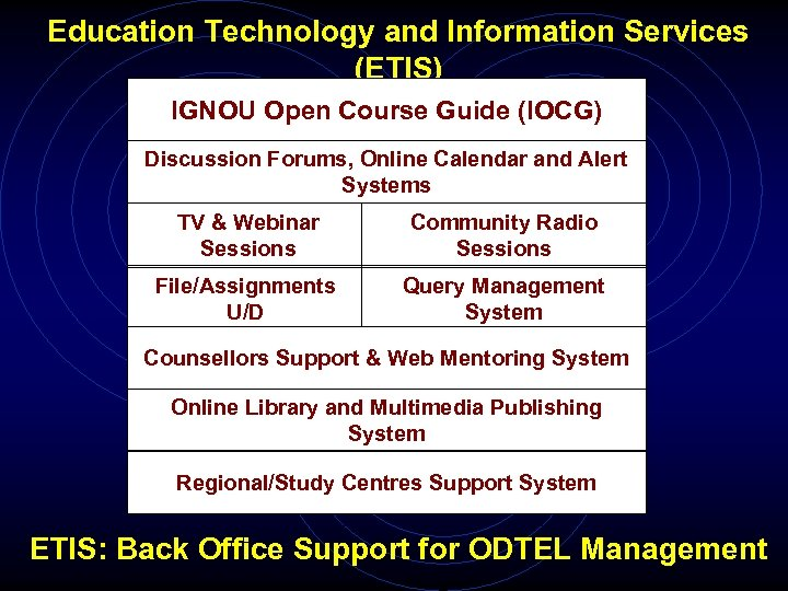 Education Technology and Information Services (ETIS) IGNOU Open Course Guide (IOCG) Discussion Forums, Online