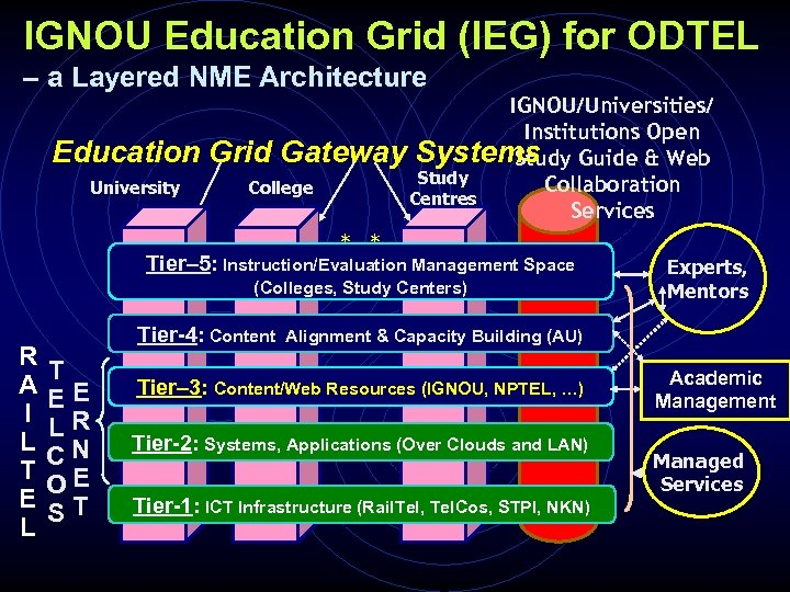 IGNOU Education Grid (IEG) for ODTEL – a Layered NME Architecture Education University IGNOU/Universities/