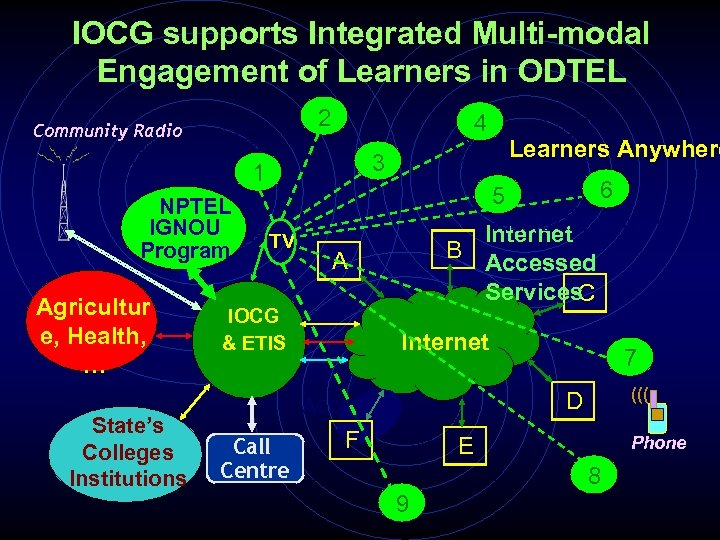 IOCG supports Integrated Multi-modal Engagement of Learners in ODTEL 2 Community Radio 4 1