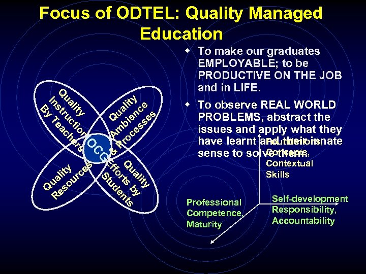 Focus of ODTEL: Quality Managed Education y lit y ua b Q rts nts