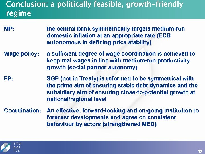 Conclusion: a politically feasible, growth-friendly regime MP: the central bank symmetrically targets medium-run domestic