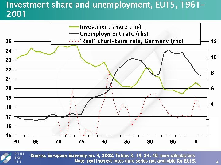 Investment share and unemployment, EU 15, 19612001 Source: European Economy no. 4, 2002: Tables