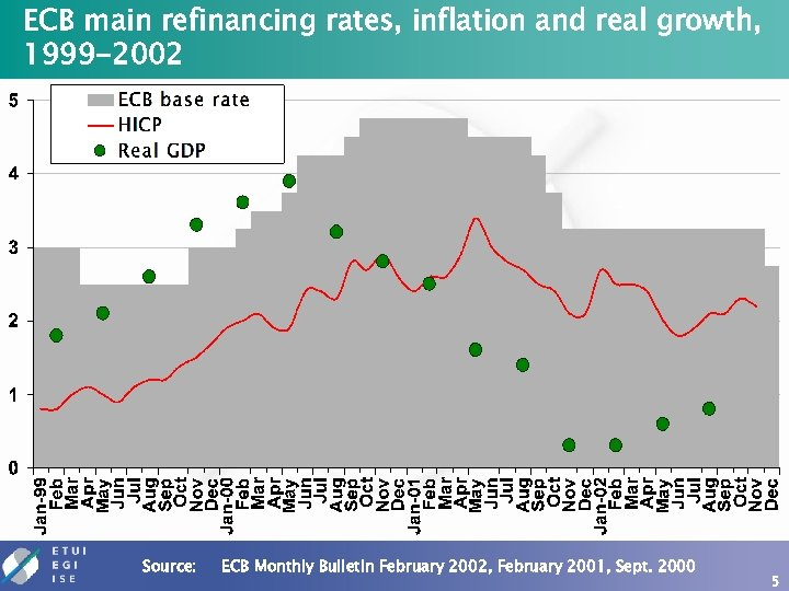 ECB main refinancing rates, inflation and real growth, 1999 -2002 Source: ECB Monthly Bulletin