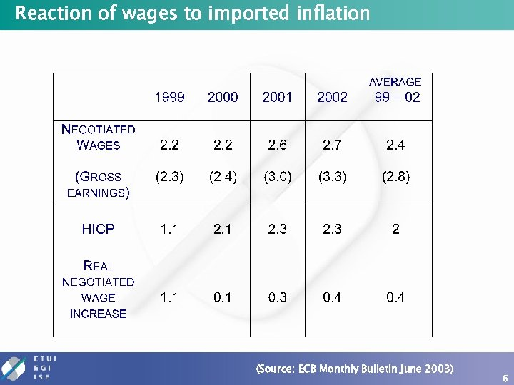 Reaction of wages to imported inflation (Source: ECB Monthly Bulletin June 2003) 6
