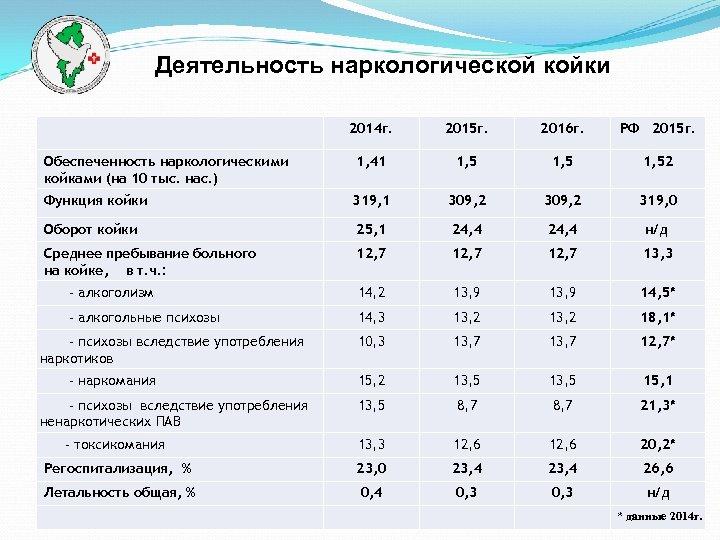 Деятельность наркологической койки 2014 г. 2015 г. 2016 г. РФ 2015 г. Обеспеченность