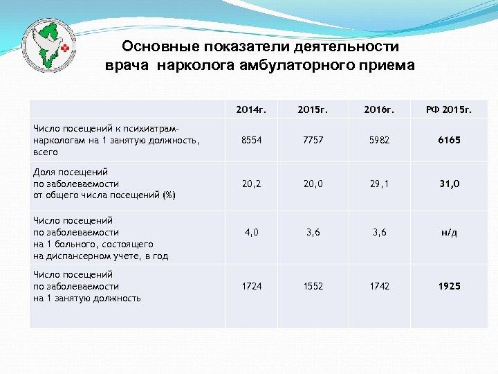 Основные показатели деятельности врача нарколога амбулаторного приема 2014 г. 2015 г. 2016 г.
