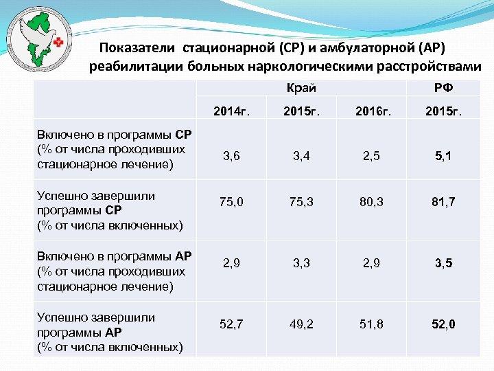 Показатели стационарной (СР) и амбулаторной (АР) реабилитации больных наркологическими расстройствами Край РФ 2014 г.