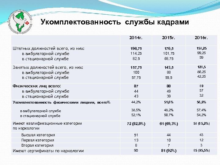 Укомплектованность службы кадрами 2014 г. 2015 г. 2016 г. Штатных должностей всего, из