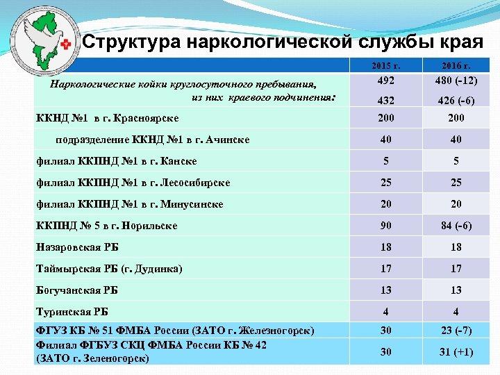 Структура наркологической службы края 2015 г. 2016 г. Наркологические койки круглосуточного пребывания, из них