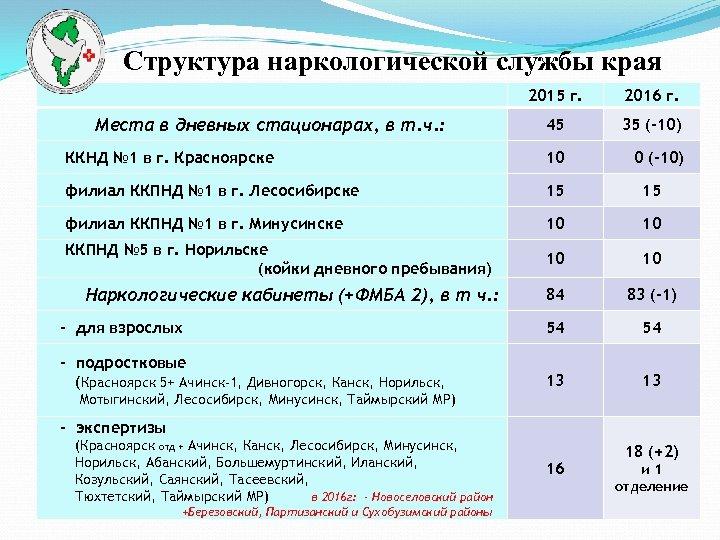 Структура наркологической службы края 2015 г. 2016 г. Места в дневных стационарах, в т.