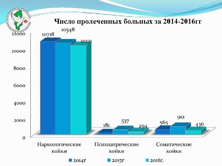 Число пролеченных больных за 2014 -2016 гг