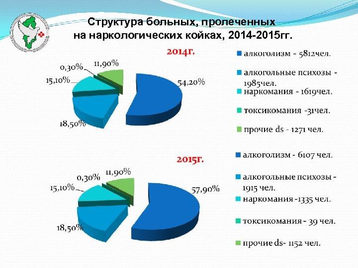 Структура больных, пролеченных на наркологических койках, 2014 -2015 гг.