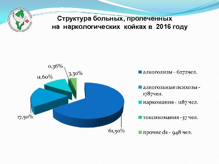 Структура больных, пролеченных на наркологических койках в 2016 году