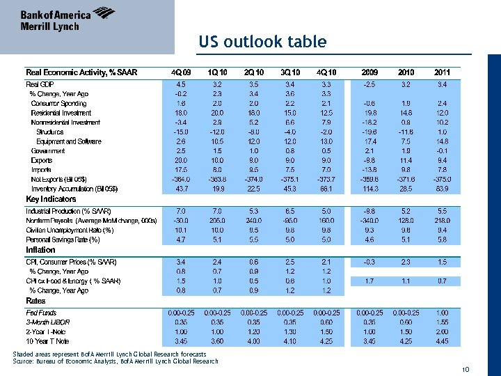 US outlook table Shaded areas represent Bof. A Merrill Lynch Global Research forecasts Source: