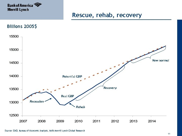 Rescue, rehab, recovery Billions 2005$ New normal Potential GDP Recovery Real GDP Recession Rehab
