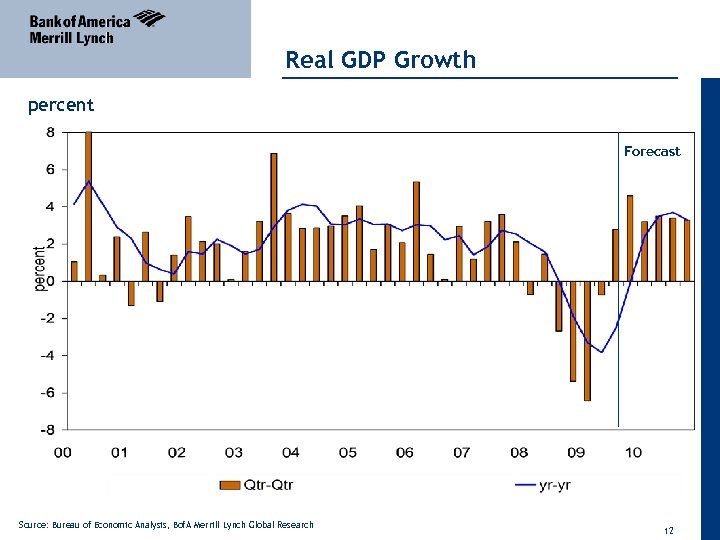 Real GDP Growth percent Forecast Source: Bureau of Economic Analysis, Bof. A Merrill Lynch