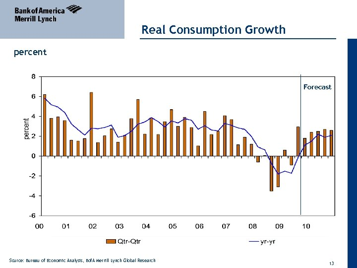 Real Consumption Growth percent Forecast Source: Bureau of Economic Analysis, Bof. A Merrill Lynch
