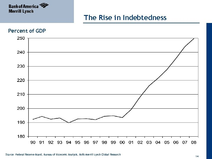 The Rise in Indebtedness Percent of GDP Source: Federal Reserve Board, Bureau of Economic