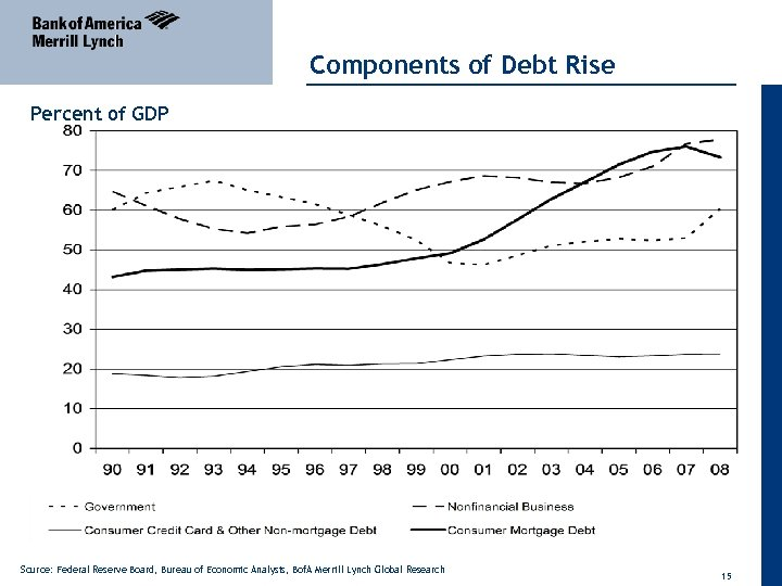 Components of Debt Rise Percent of GDP Source: Federal Reserve Board, Bureau of Economic