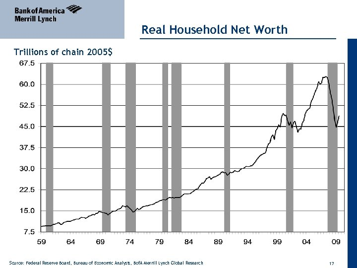 Real Household Net Worth Trillions of chain 2005$ Source: Federal Reserve Board, Bureau of