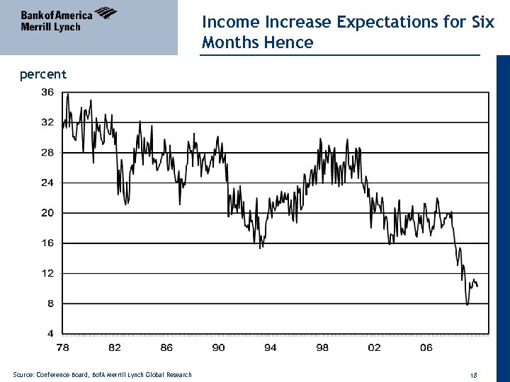 Income Increase Expectations for Six Months Hence percent Source: Conference Board, Bof. A Merrill
