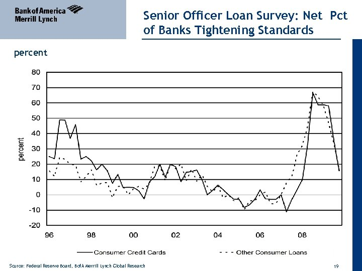Senior Officer Loan Survey: Net Pct of Banks Tightening Standards percent Source: Federal Reserve