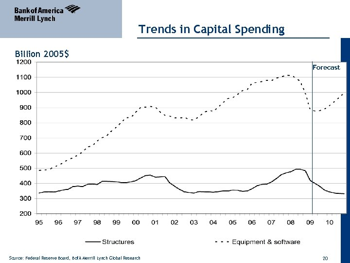 Trends in Capital Spending Billion 2005$ Forecast Source: Federal Reserve Board, Bof. A Merrill