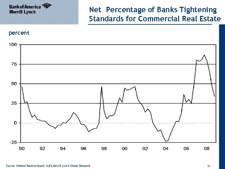 Net Percentage of Banks Tightening Standards for Commercial Real Estate percent Source: Federal Reserve