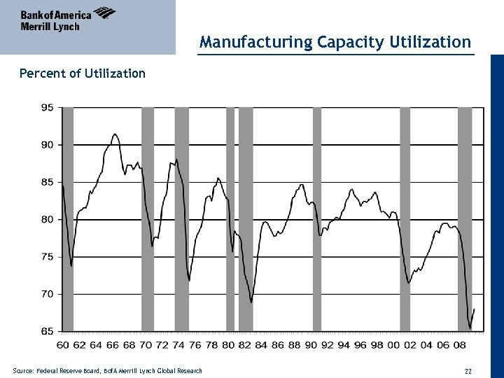Manufacturing Capacity Utilization Percent of Utilization Source: Federal Reserve Board, Bof. A Merrill Lynch