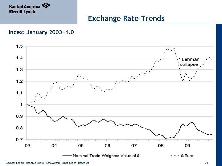 Exchange Rate Trends Index: January 2003=1. 0 Source: Federal Reserve Board, Bof. A Merrill
