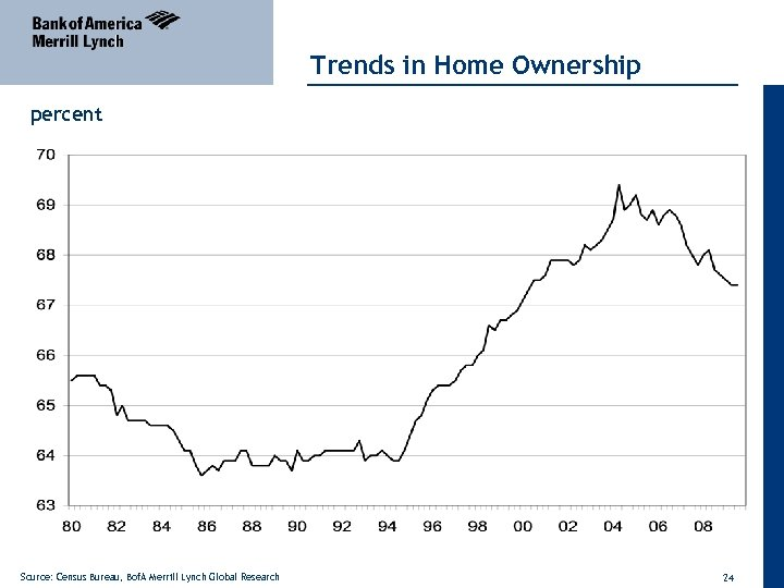 Trends in Home Ownership percent Source: Census Bureau, Bof. A Merrill Lynch Global Research