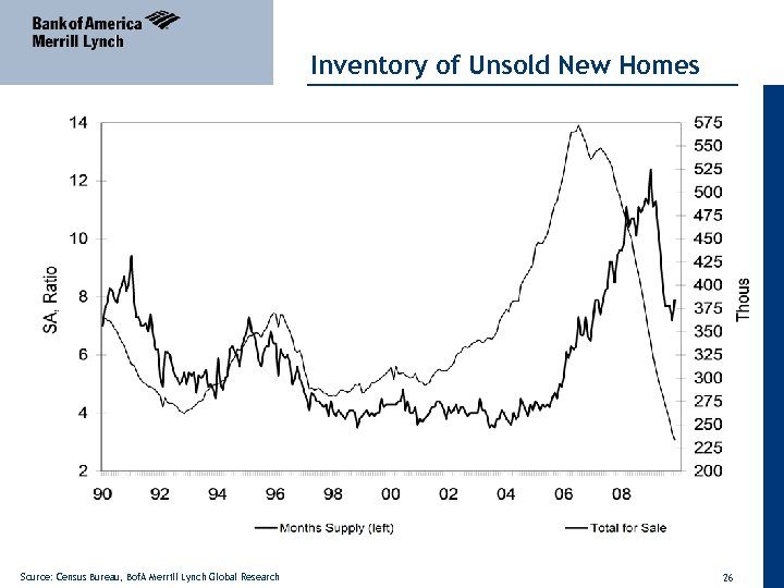 Inventory of Unsold New Homes Source: Census Bureau, Bof. A Merrill Lynch Global Research