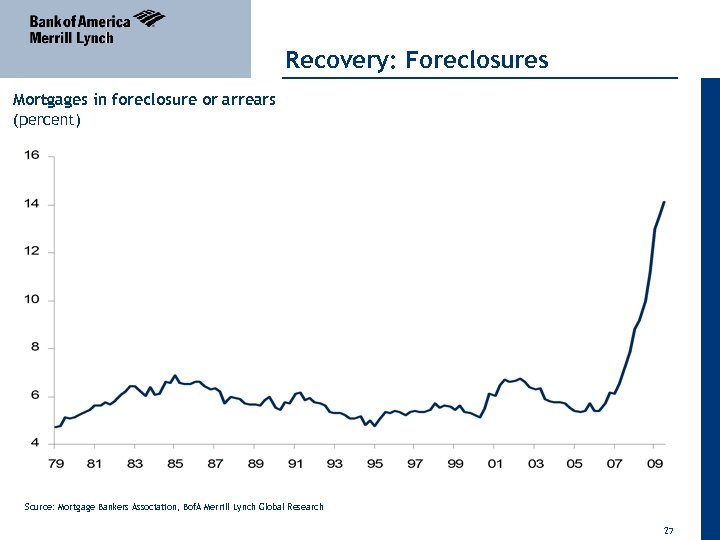 Recovery: Foreclosures Mortgages in foreclosure or arrears (percent) Source: Mortgage Bankers Association, Bof. A