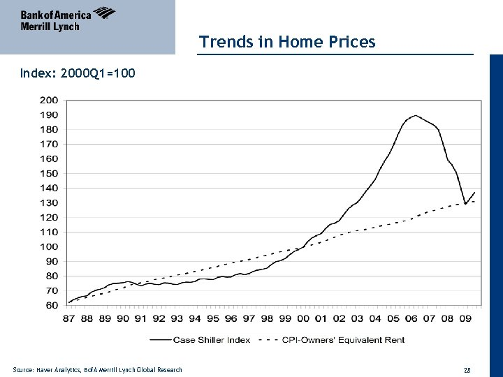 Trends in Home Prices Index: 2000 Q 1=100 Source: Haver Analytics, Bof. A Merrill