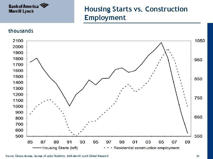 Housing Starts vs. Construction Employment thousands Source: Census Bureau, Bureau of Labor Statistics, Bof.