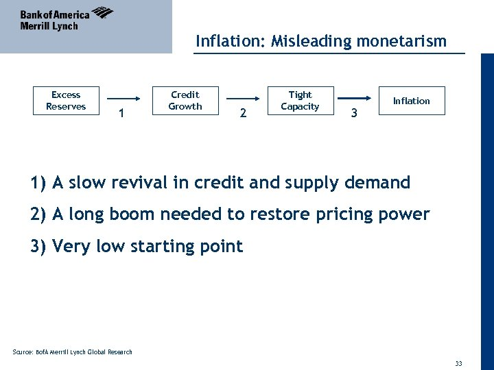 Inflation: Misleading monetarism Excess Reserves 1 Credit Growth 2 Tight Capacity 3 Inflation 1)