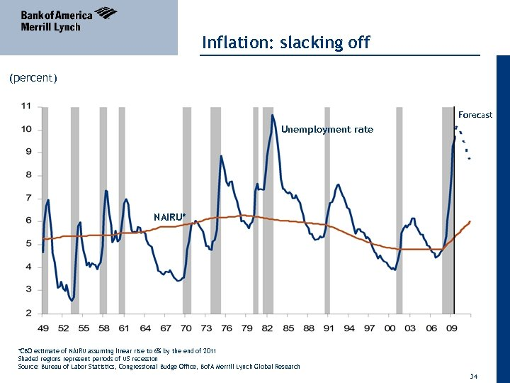 Inflation: slacking off (percent) Forecast Unemployment rate NAIRU* *CBO estimate of NAIRU assuming linear
