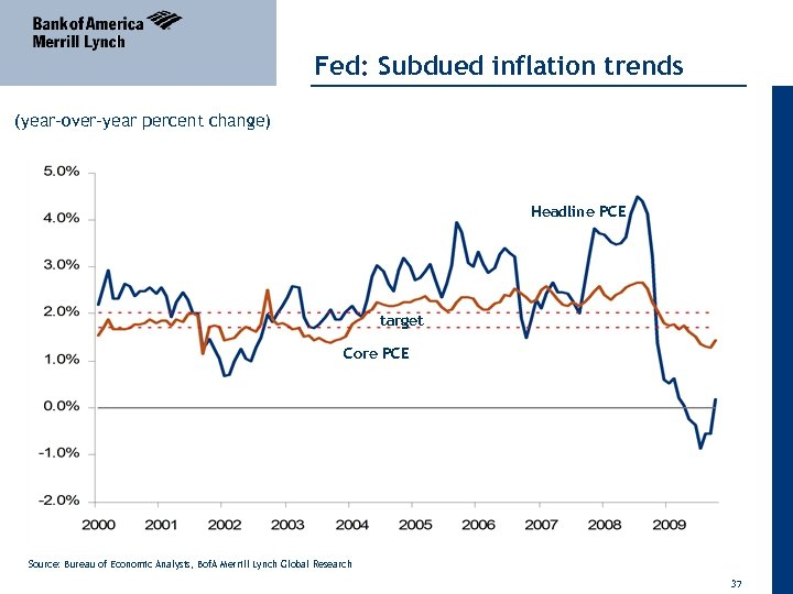 Fed: Subdued inflation trends (year-over-year percent change) Headline PCE target Core PCE Source: Bureau