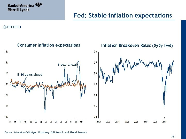 Fed: Stable inflation expectations (percent) Consumer inflation expectations Inflation Breakeven Rates (5 y 5