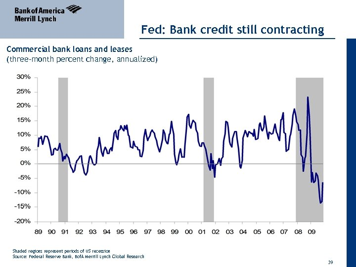 Fed: Bank credit still contracting Commercial bank loans and leases (three-month percent change, annualized)